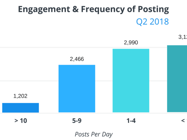 Posting 5 times per day resulted in highest overall engagement