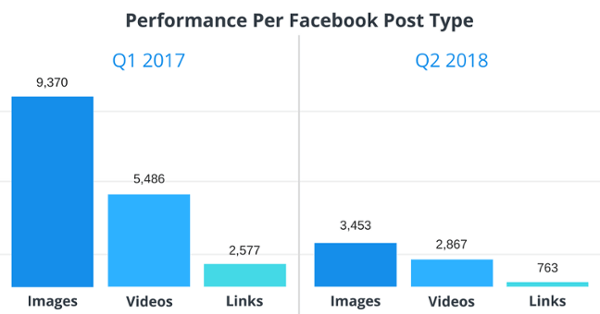 Facebook engagement down for video, images, and links