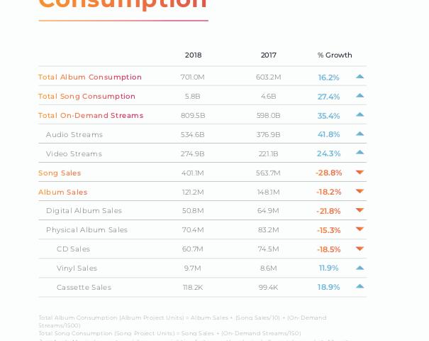 Music Consumption Stats - Buzz Angle