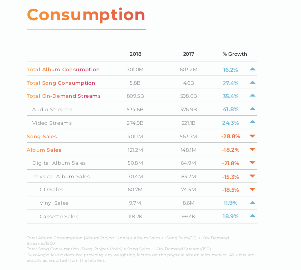 Music Consumption Stats - Buzz Angle
