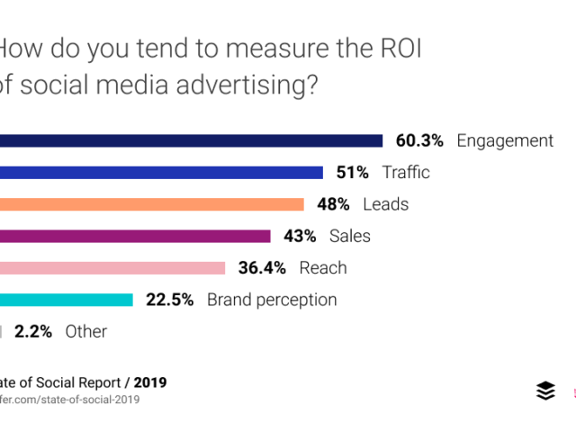 How Do You Tend To Measure The ROI Of Social Media Advertising