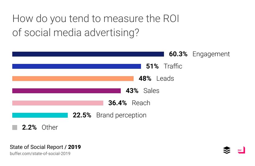 Measure ROI of Social Media | Buffer