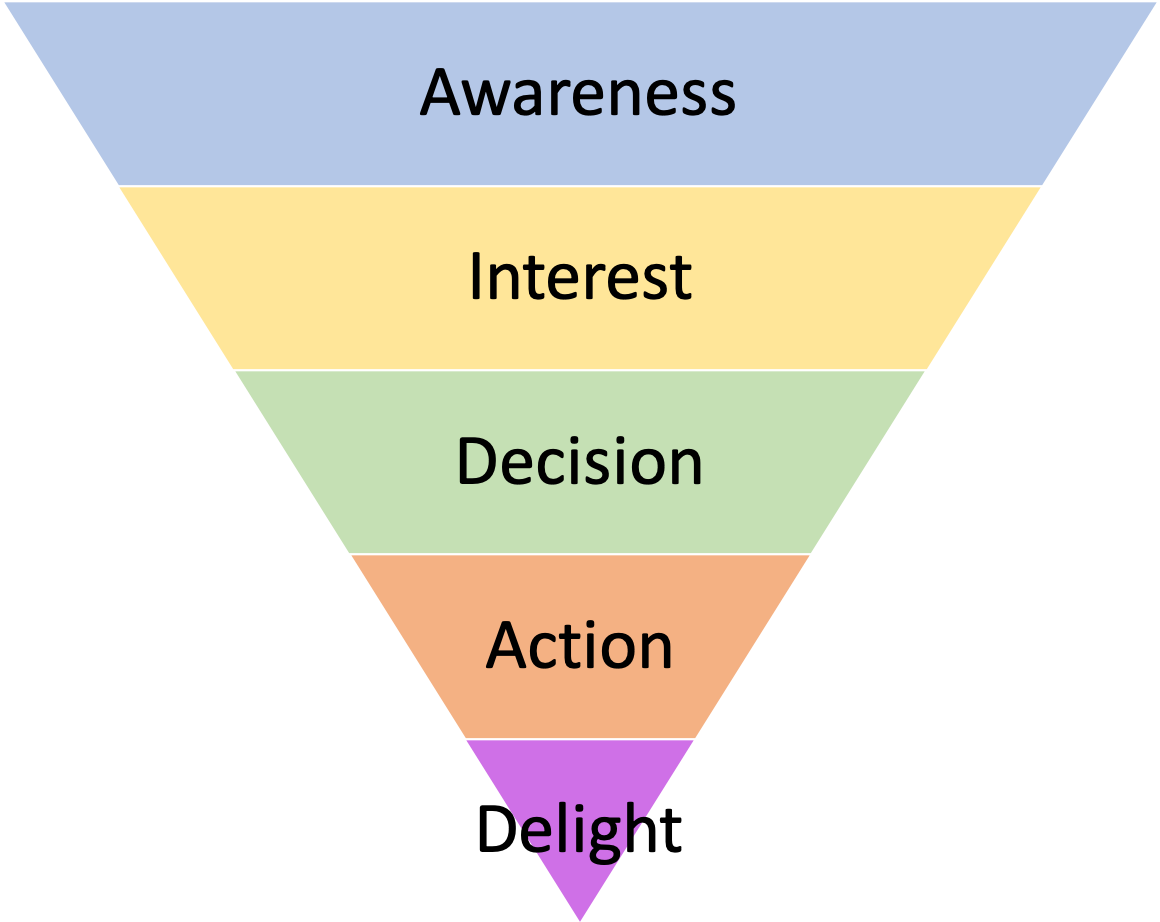Sales + Marketing Funnel