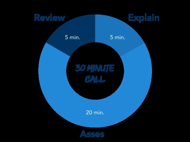 E.A.R Method For Consultations Breakdown: Explain, Assess, Review